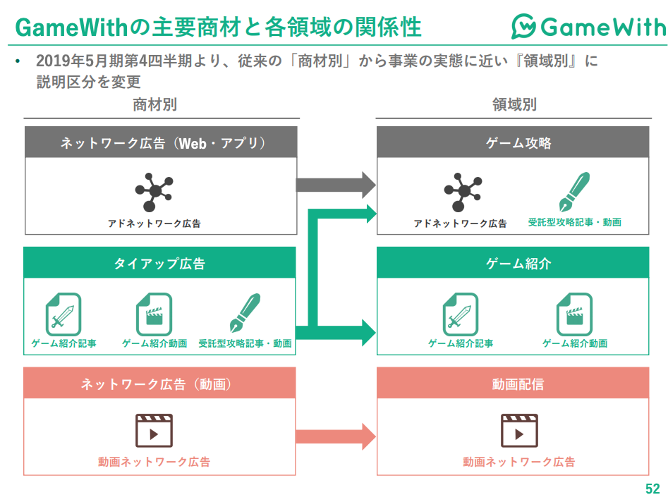 GameWithの主要商材と各領域の関係性