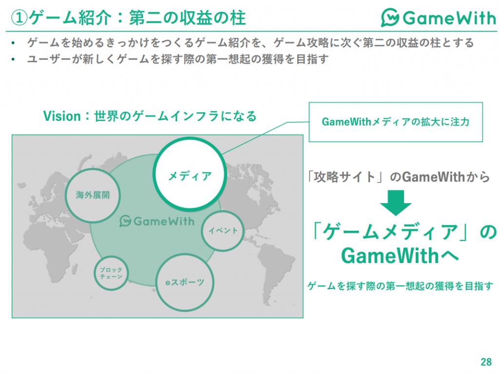 gamewithゲーム紹介:第二の収益の柱
