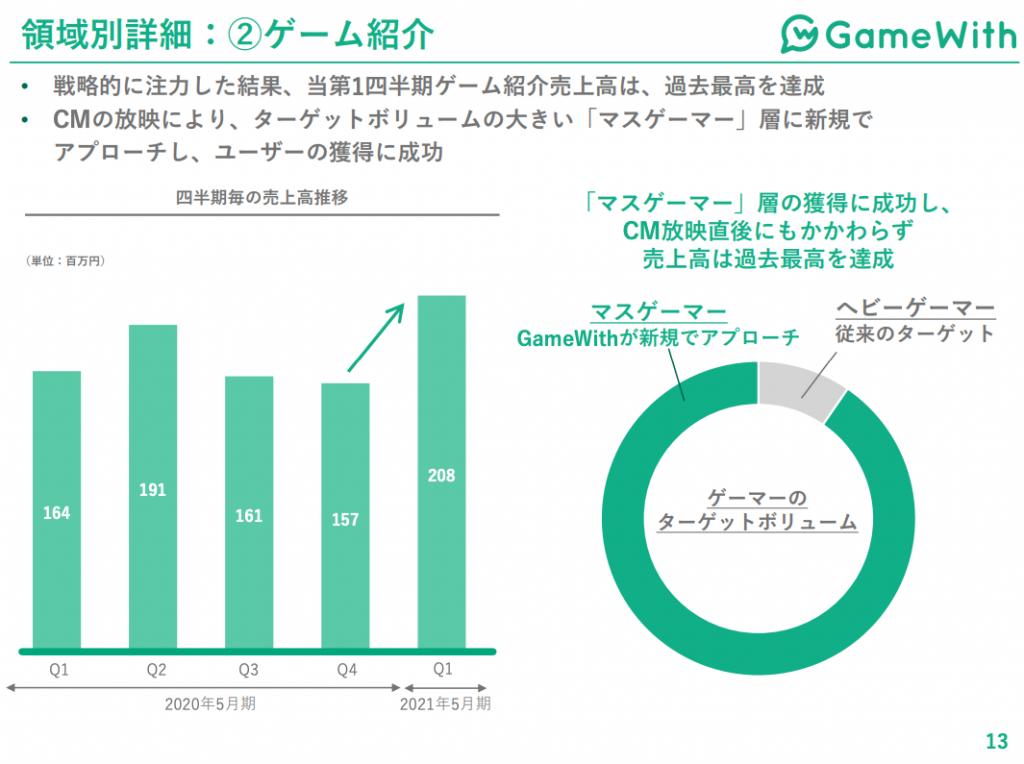 Gamewirh:ゲーム紹介事業業績