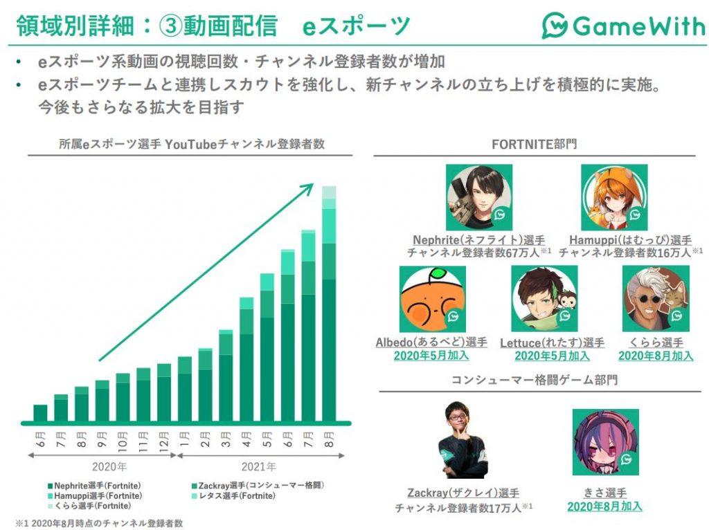 Gamewith:動画配信 eスポーツ