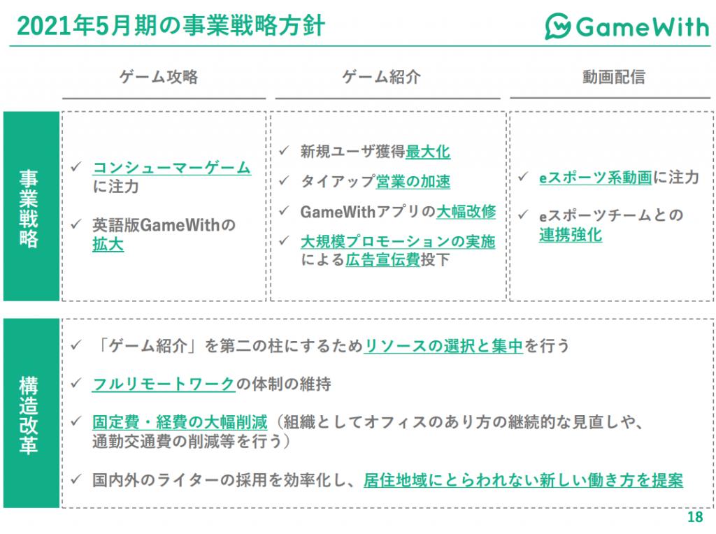 gamewith:2021年5月期の事業戦略方針