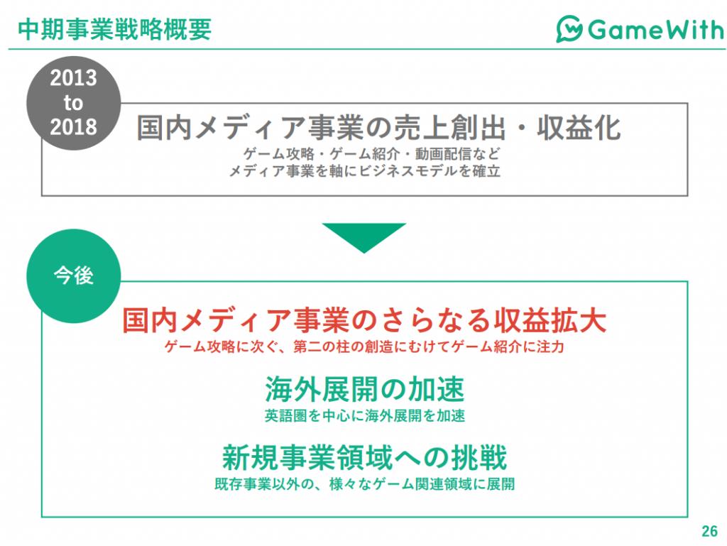 Gamewith:中期事業戦略概要