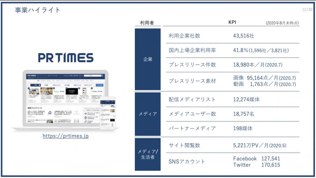 PRTIMES:事業ハイライト 12/30