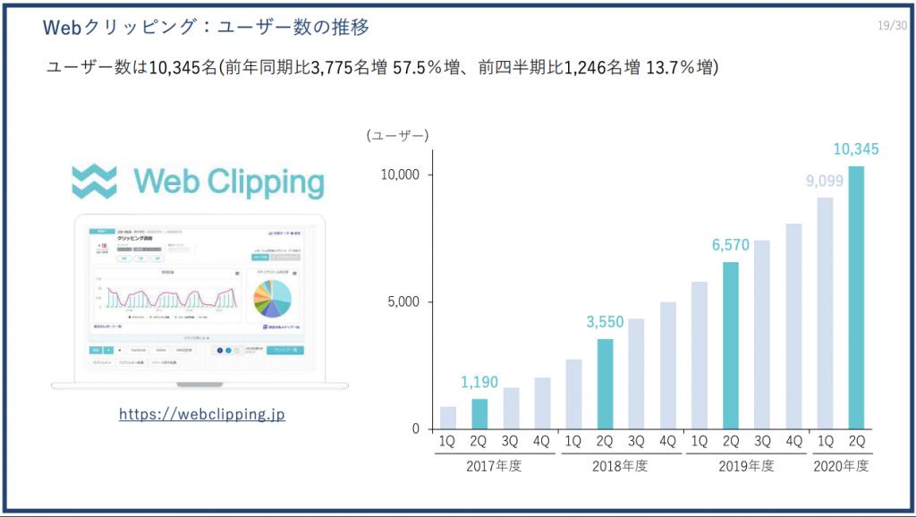 PRTIMES:Webクリッピング:ユーザー数の推移