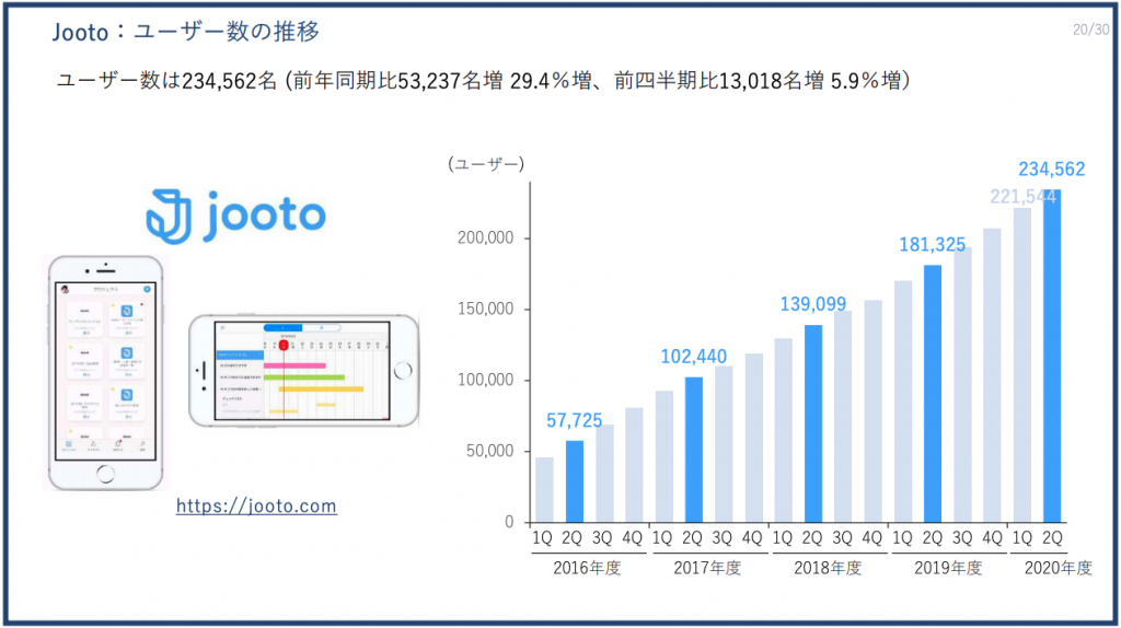 PRTIMES:Jooto:ユーザー数の推移