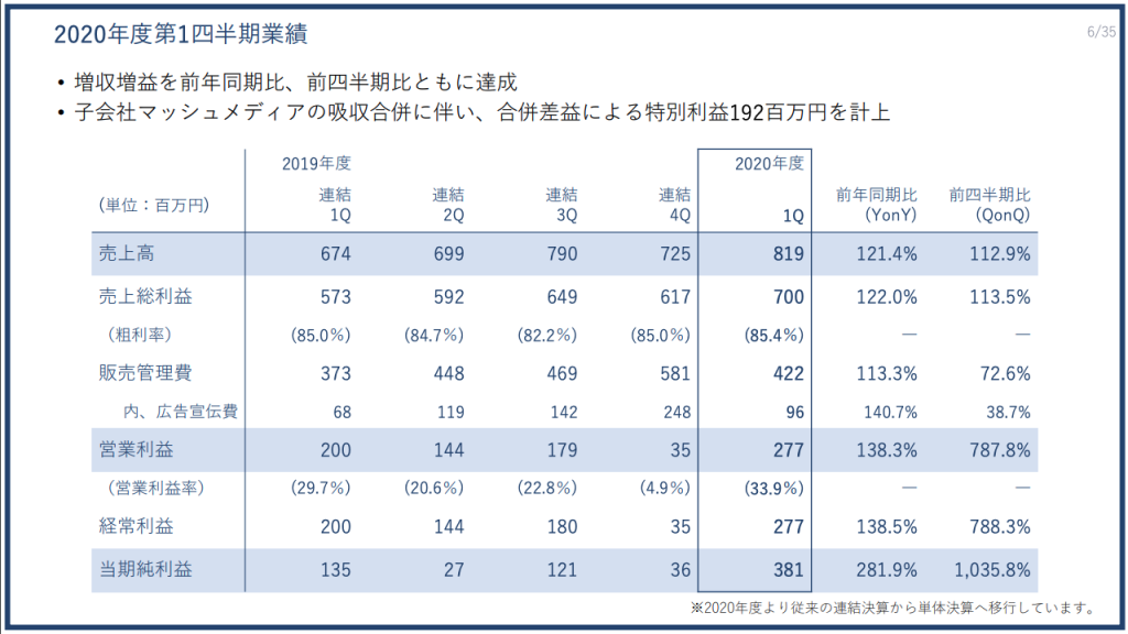 PRTIMES:2020年度第1四半期業績