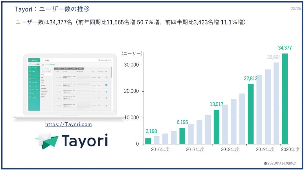 Tayori:ユーザー数の推移