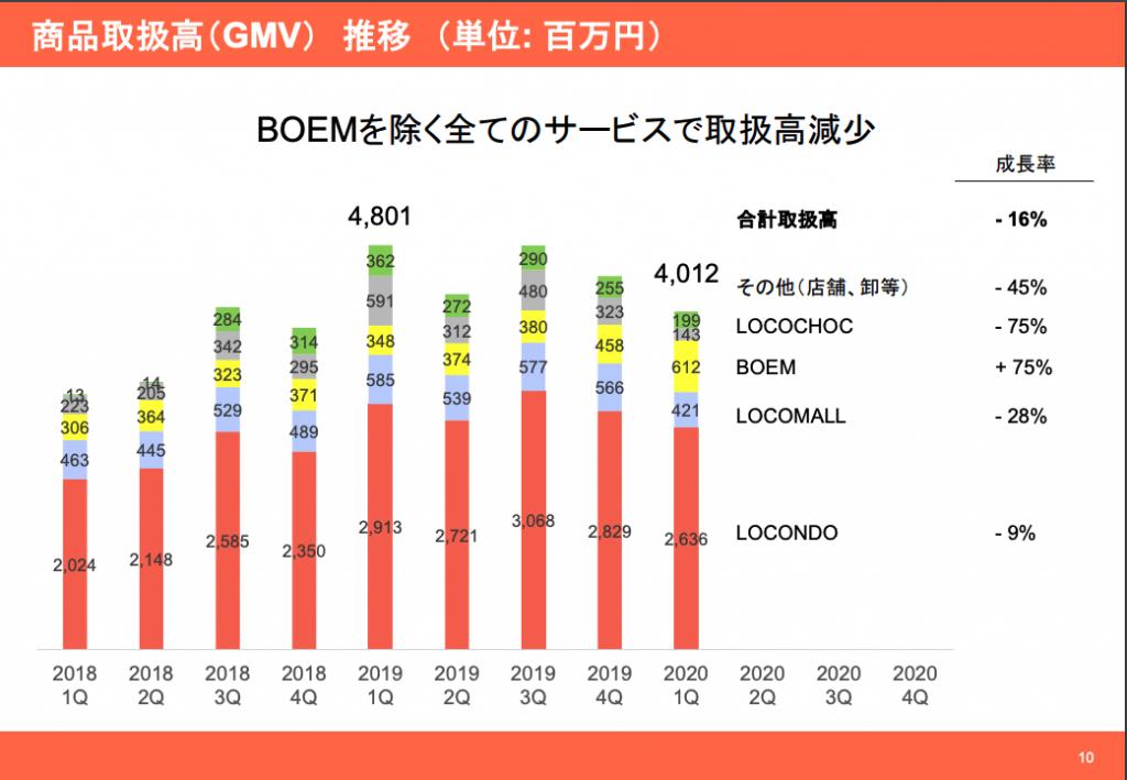 ロコンド:商品取扱高(GMV)