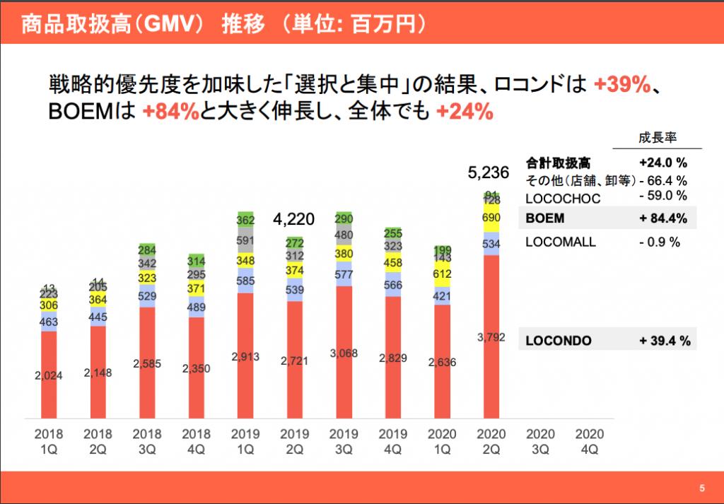 ロコンド:商品取扱高(GMV)推移