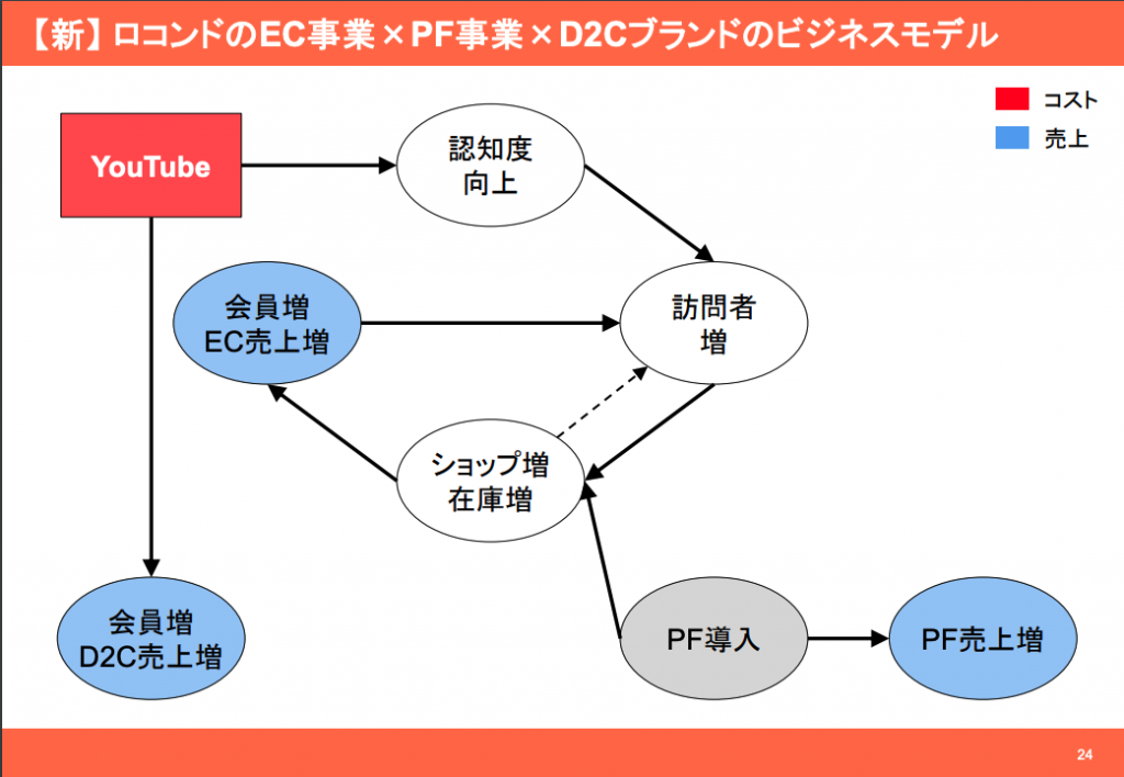 ロコンド:ロコンドのEC事業×PF事業×D2Cブランドのビジネスモデル