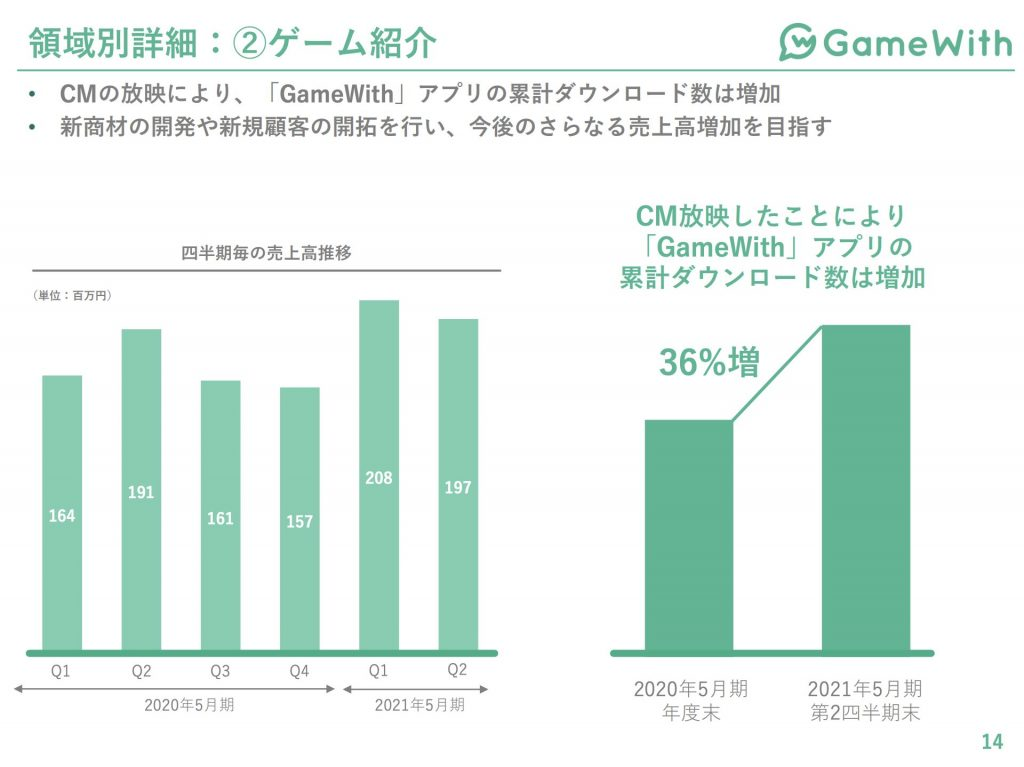 gamewith領域別詳細:ゲーム紹介事業