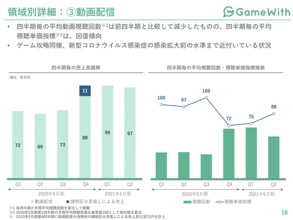 gamewith領域別詳細:動画配信