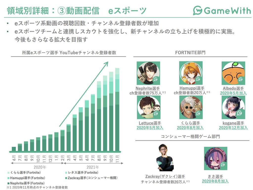gamewith領域別詳細:動画配信eスポーツ