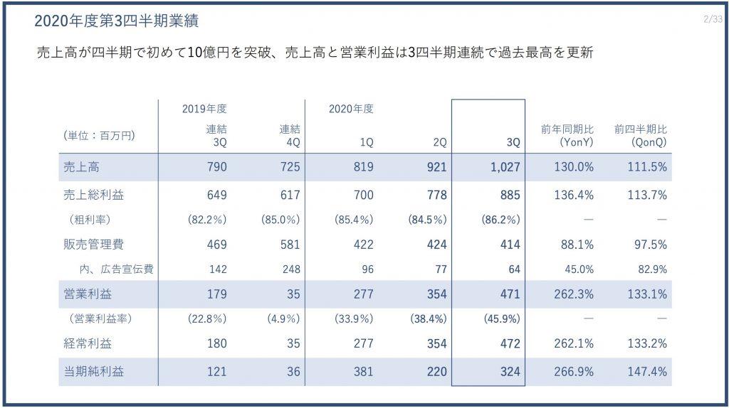 PRTIMES:2020年度第3四半期業績