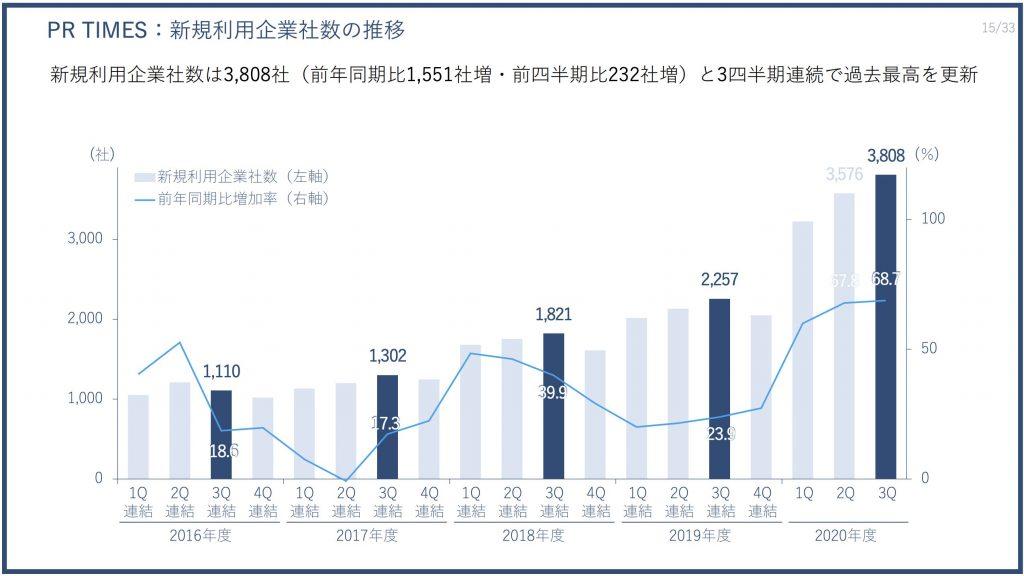 PR TIMES:新規利用企業社数の推移