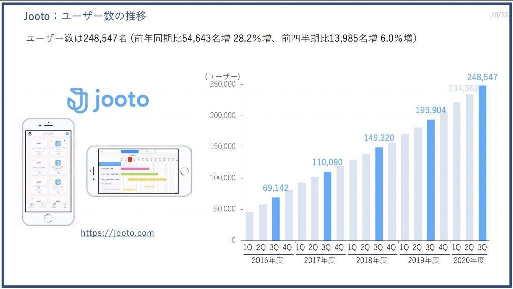 Jooto:ユーザー数の推移