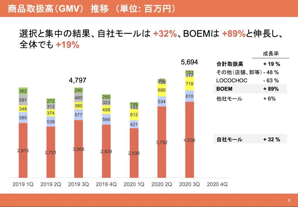 ロコンド:商品取扱高(GMV) 推移