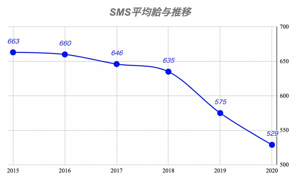 SMS:平均年収推移