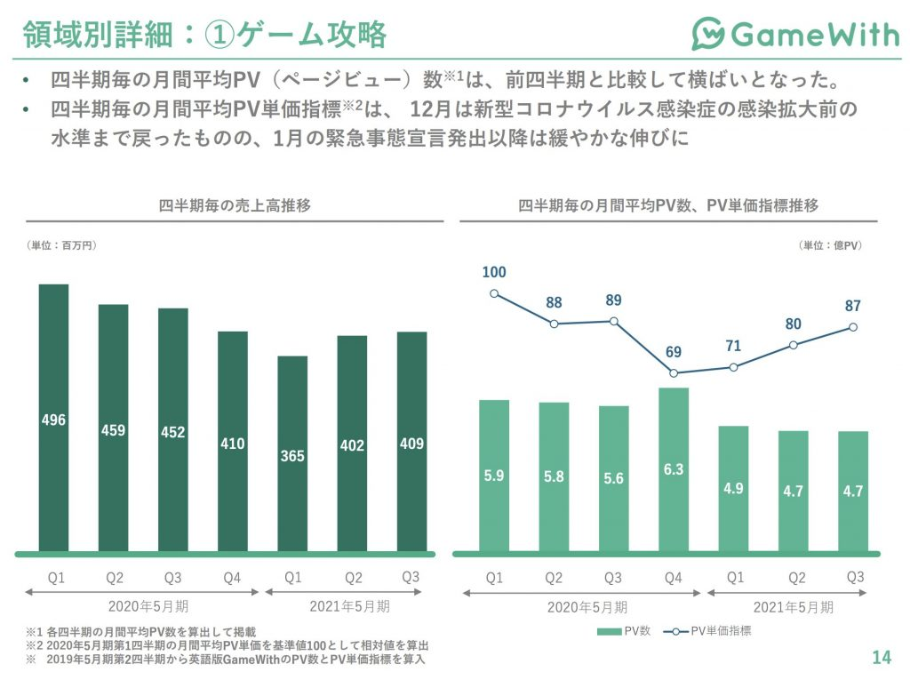 gamewith:領域別詳細:①ゲーム攻略