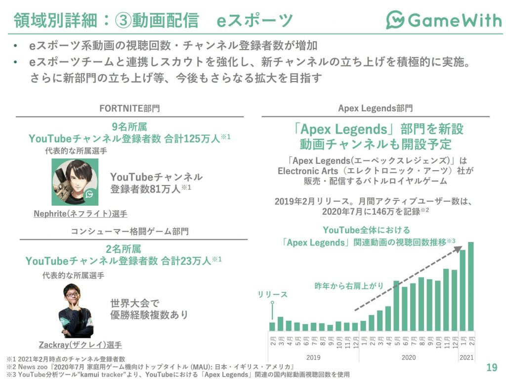gamewith:領域別詳細:③動画配信 eスポーツ