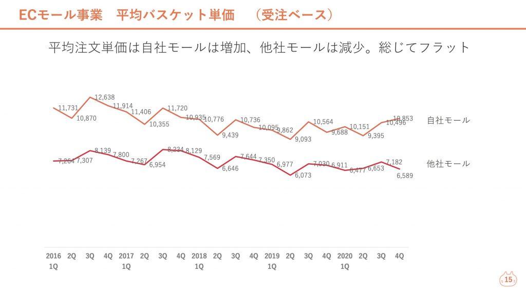 ロコンド:ECモール事業平均バスケット単価