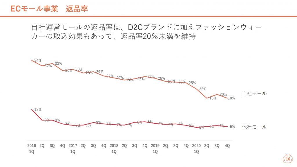 ロコンド:ECモール事業返品率