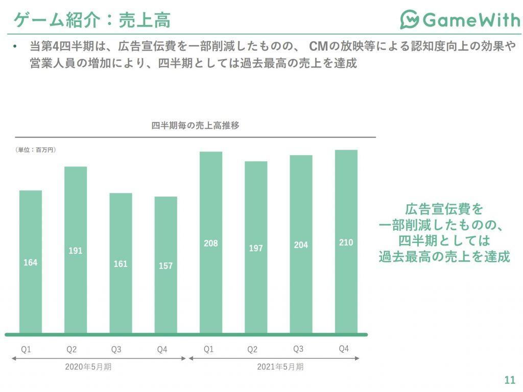 gamewith:ゲーム紹介売上高