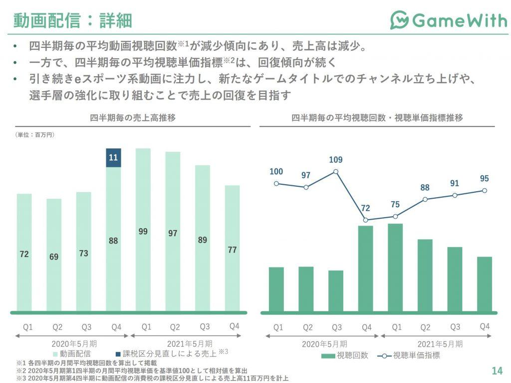 gamewith:動画配信事業業績