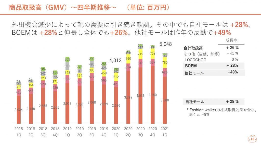 ロコンド:商品取扱高(GMV)四半期推移