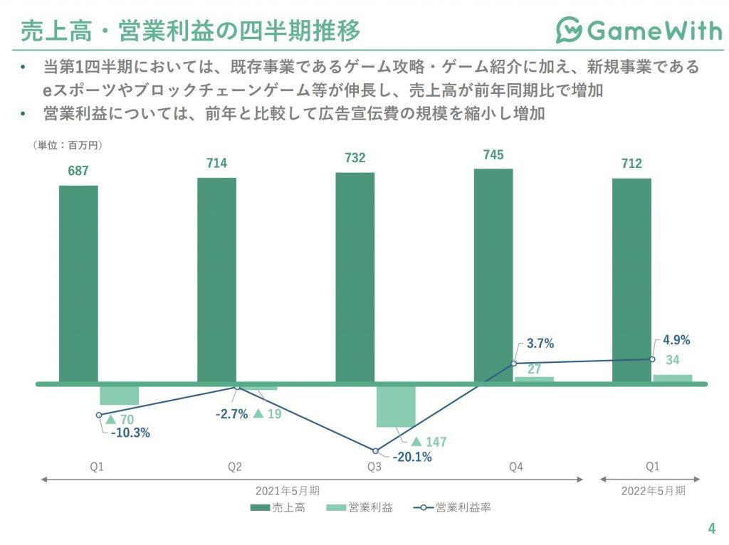 gamewith:売上高・営業利益の四半期推移