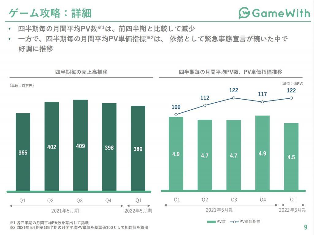 gamewith:ゲーム攻略事業業績