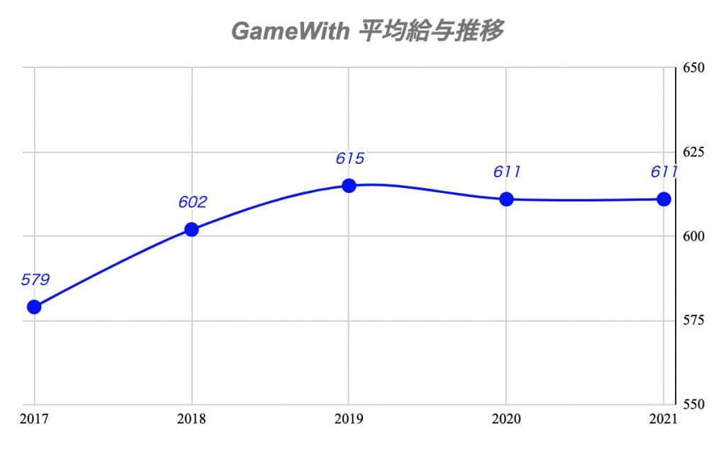 GameWith 平均給与推移