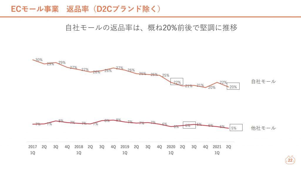 ロコンド:ECモール事業 返品率