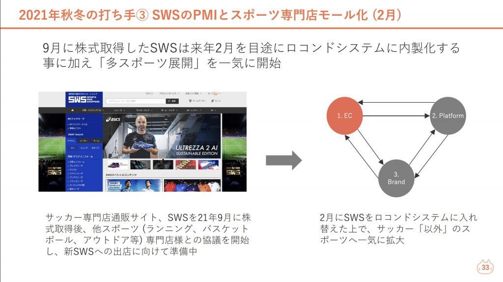 ロコンド:SWSのPMIとスポーツ専門店モール化