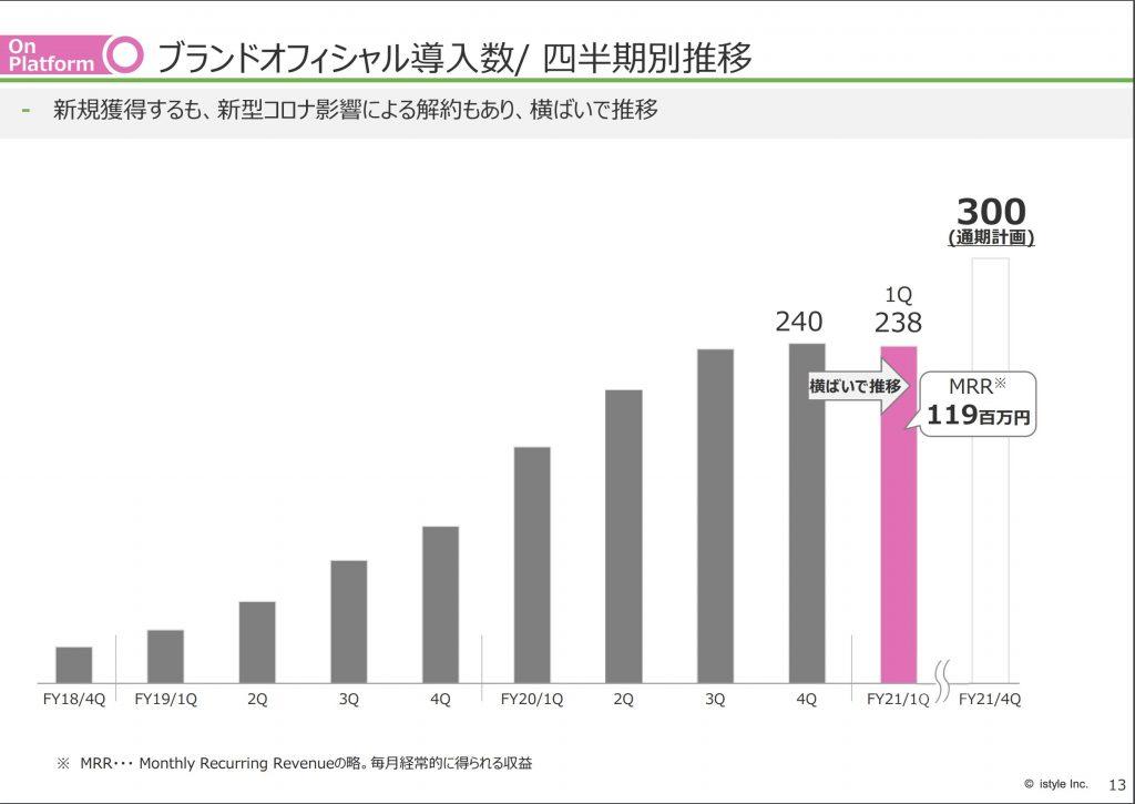 アイスタイル:ブランドオフィシャル導入数/ 四半期別推移