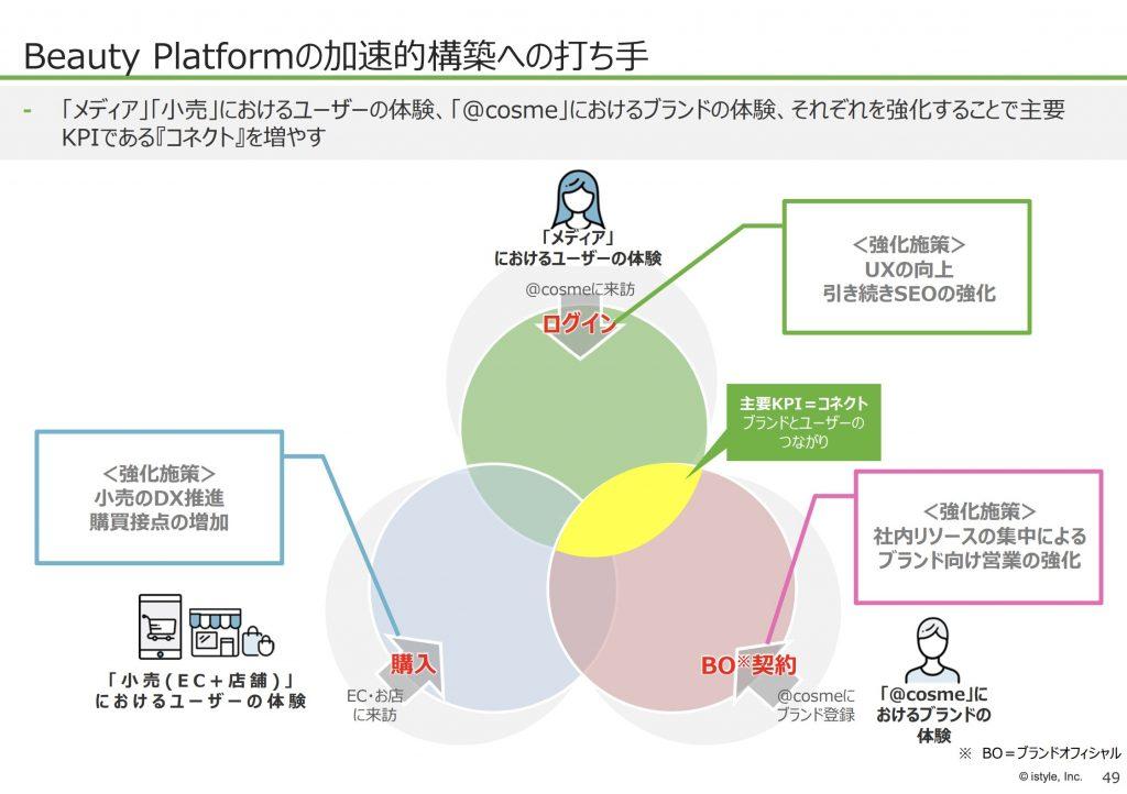 アイスタイル:Beauty Platformの加速的構築への打ち⼿