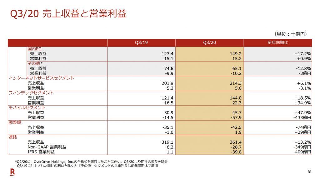 楽天:Q3/20 売上収益と営業利益