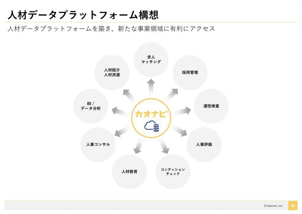 カオナビ:人材データプラットフォーム構想