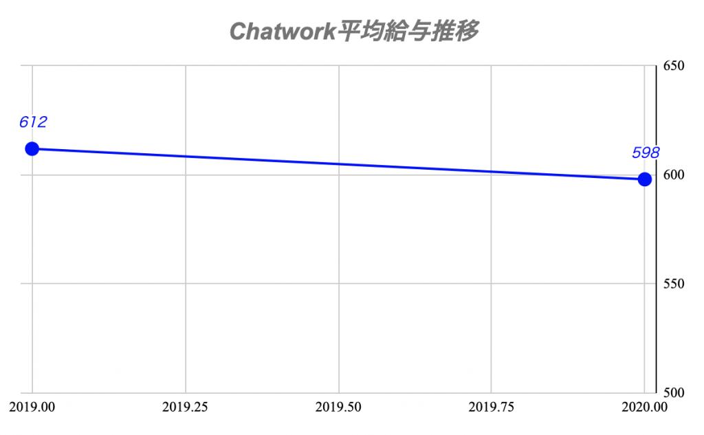 Chatwork平均給与推移