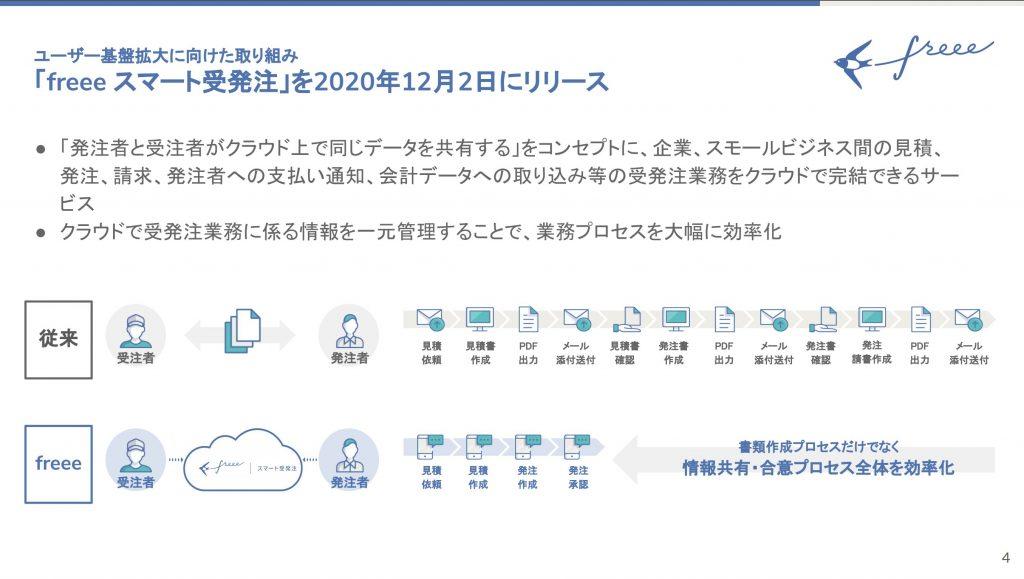 freee:「freee スマート受発注」を2020年12月2日にリリース