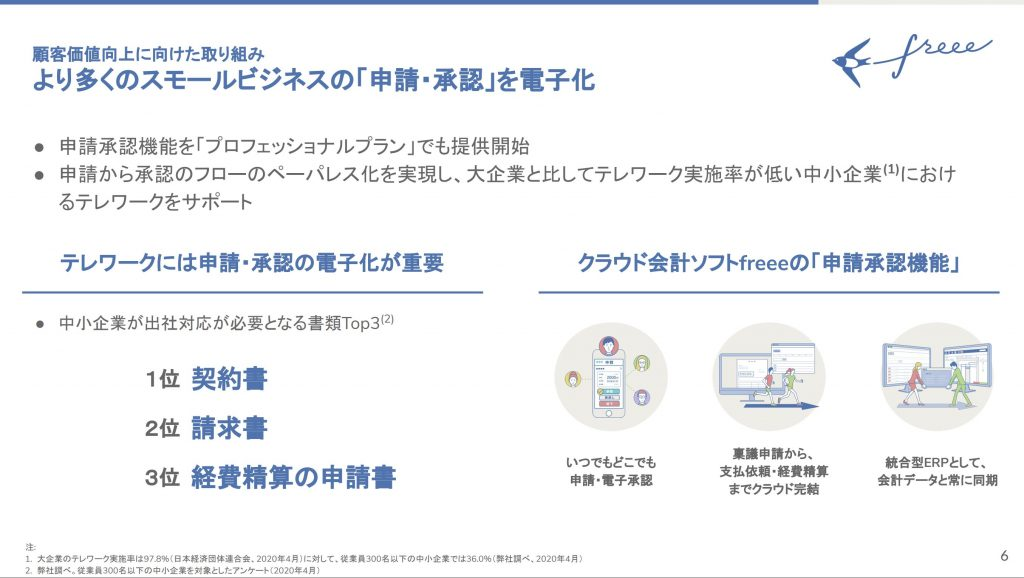 freee:より多く䛾スモールビジネス䛾「申請・承認」を電子化