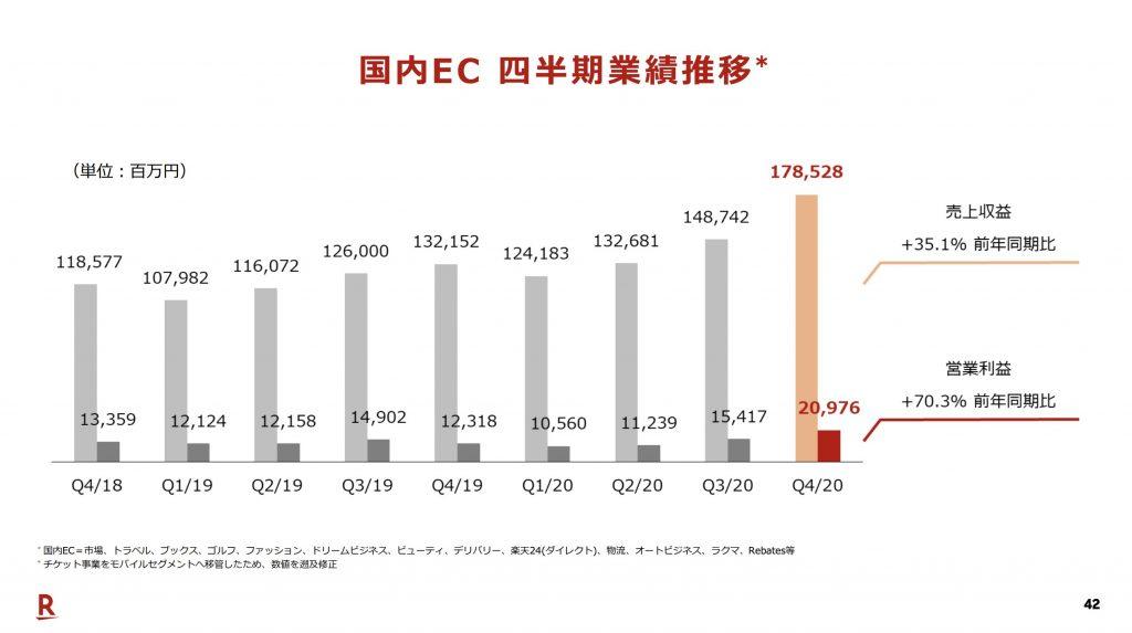 楽天:国内EC 四半期業績推移