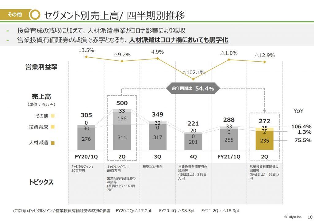 アイスタイル:セグメント別売上高/ 四半期別推移