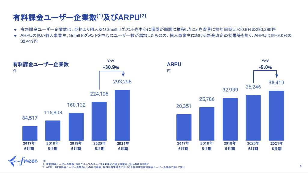 freee:有料課金ユーザー企業数及びARPU
