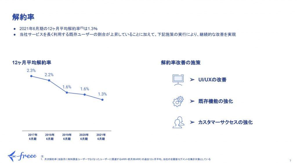 freee:解約率推移