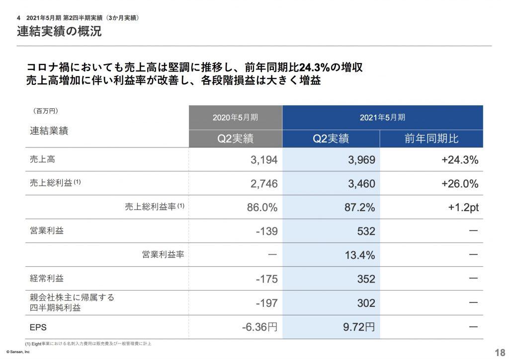 sansan:2021年5月期 第2四半期実績