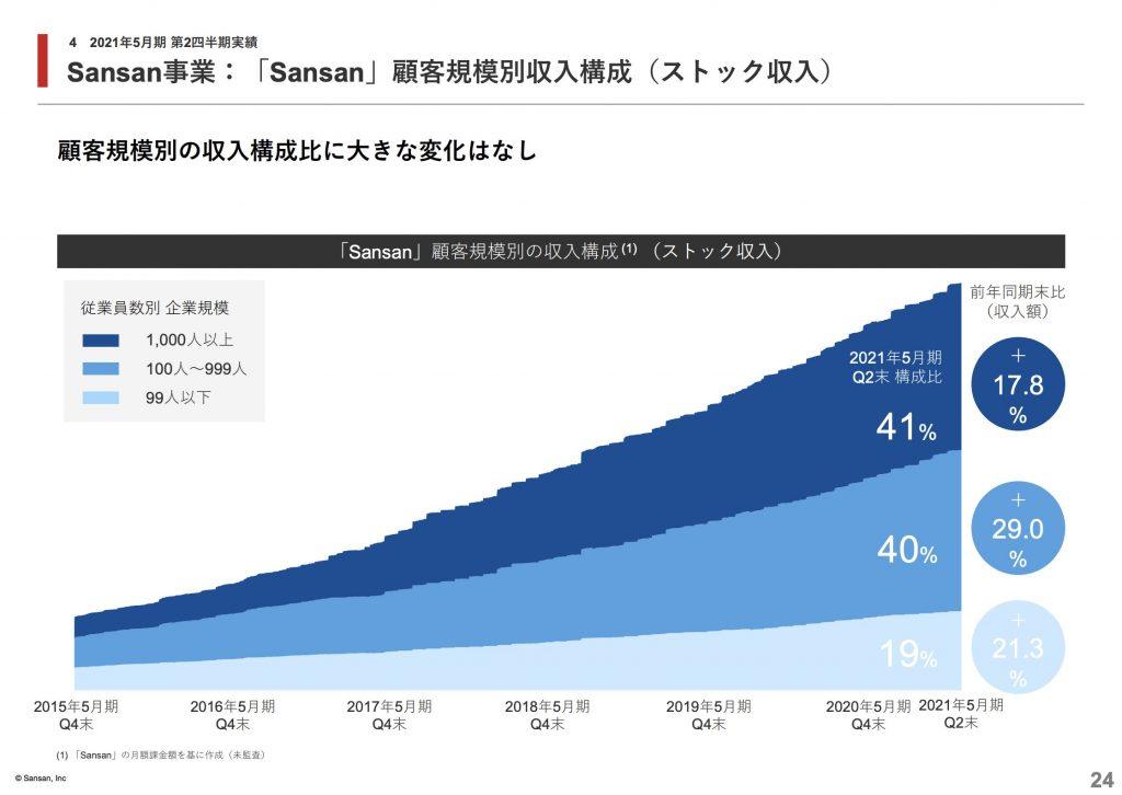 Sansan事業:「Sansan」顧客規模別収入構成(ストック収入)
