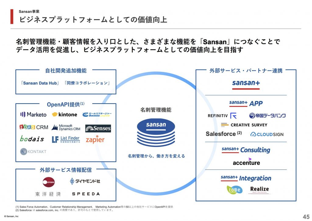 sansan:ビジネスプラットフォームとしての価値向上