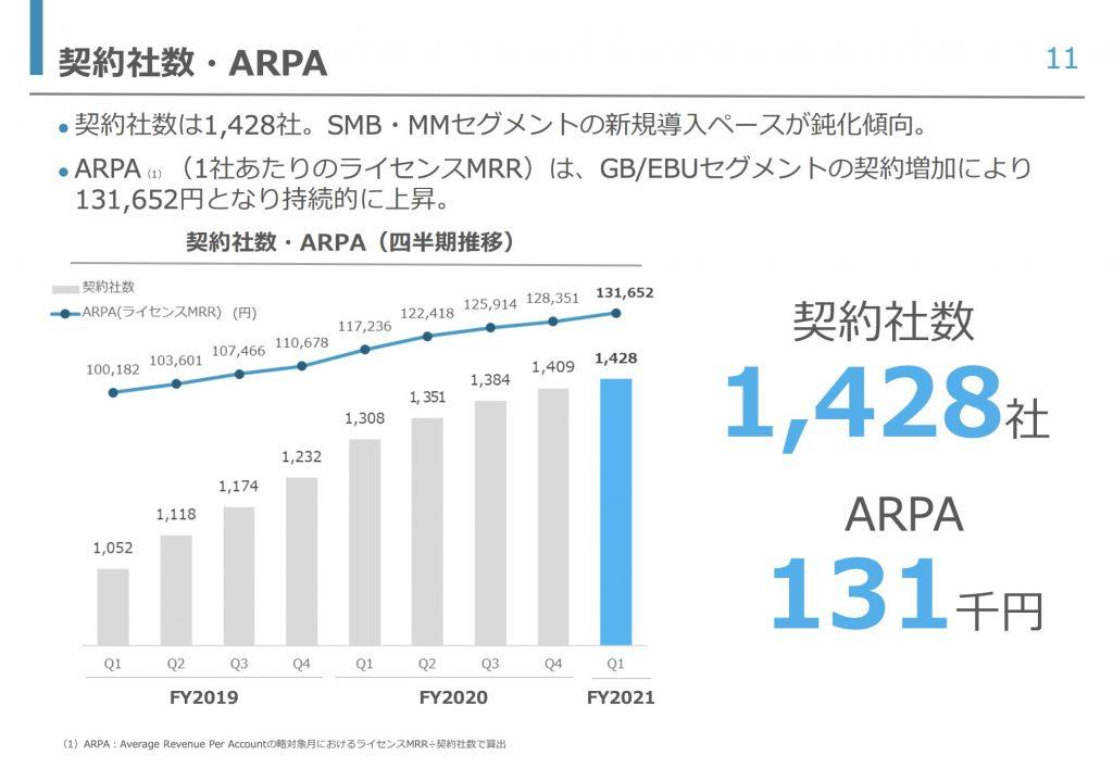 チームスピリット:契約社数・ARPA
