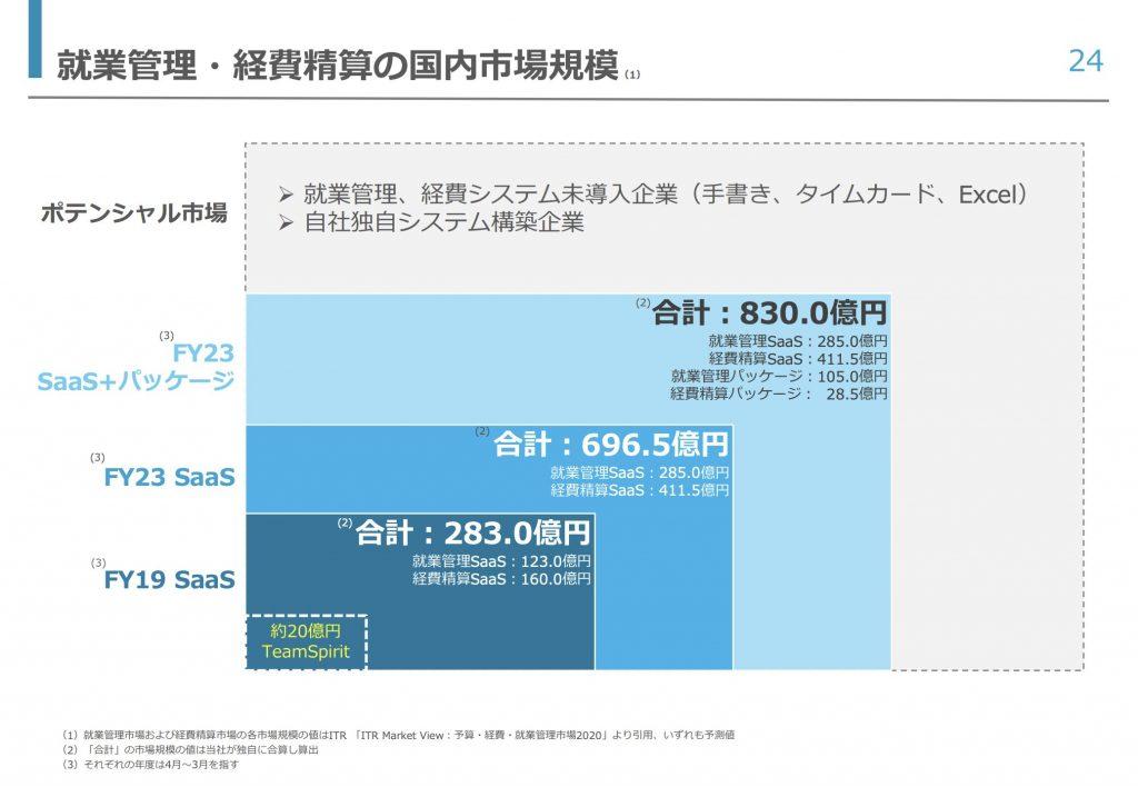 チームスピリット:就業管理・経費精算の国内市場規模